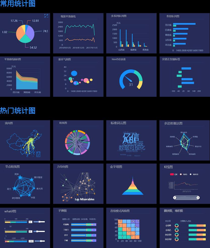 亿信ABI数据可视化图表