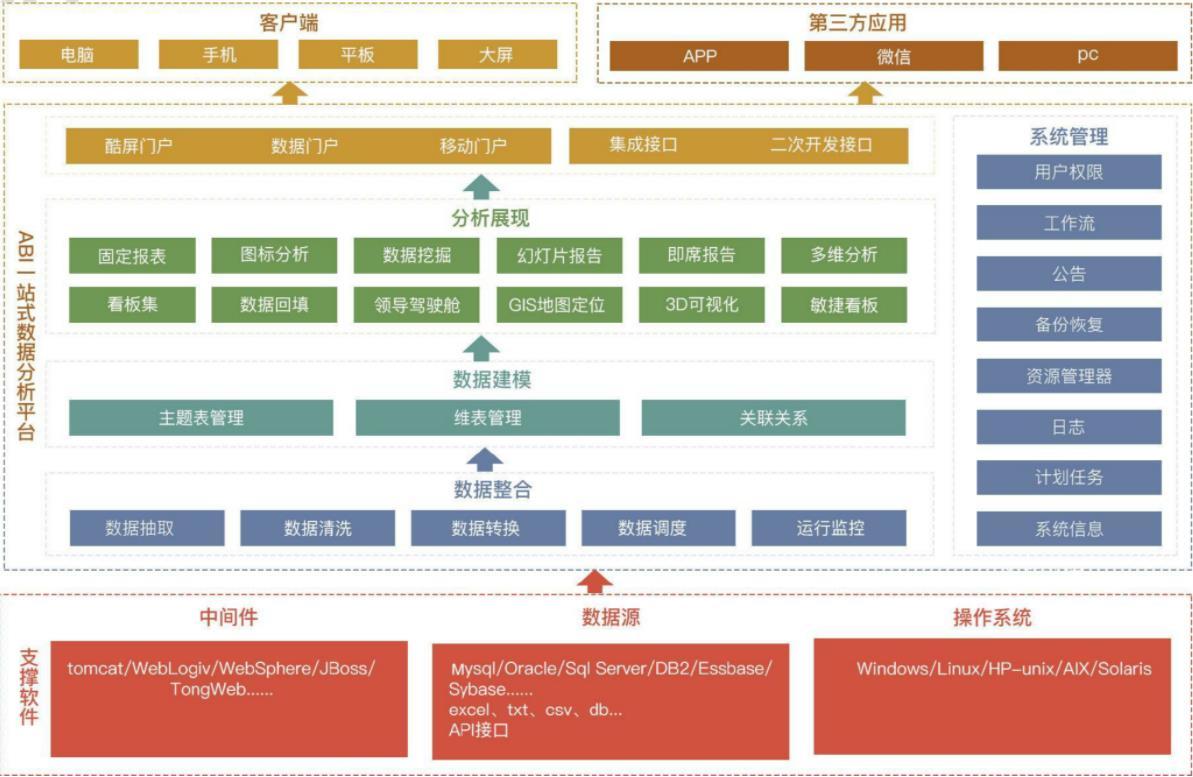 亿信ABI商业智能软件