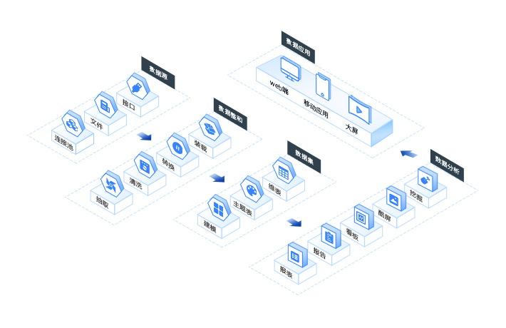 一款全能型商业智能BI软件能做什么?